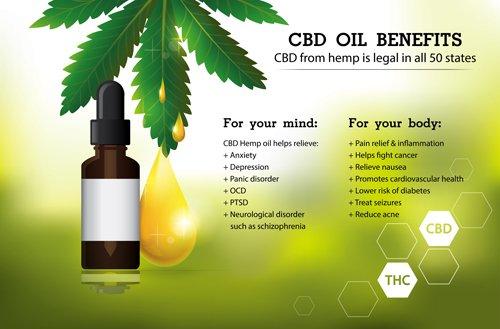 CBD Oil Benefits | Health Benefits of CBD Oil | Benefit of CBD